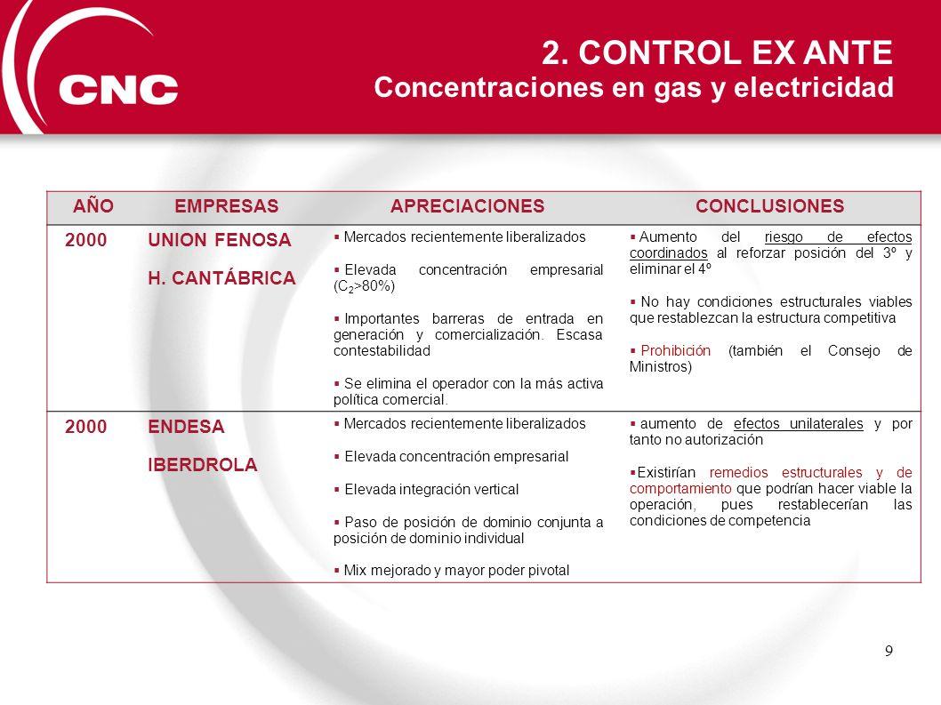 9 AÑOEMPRESASAPRECIACIONESCONCLUSIONES 2000 UNION FENOSA H. CANTÁBRICA Mercados recientemente liberalizados Elevada concentración empresarial (C 2 >80