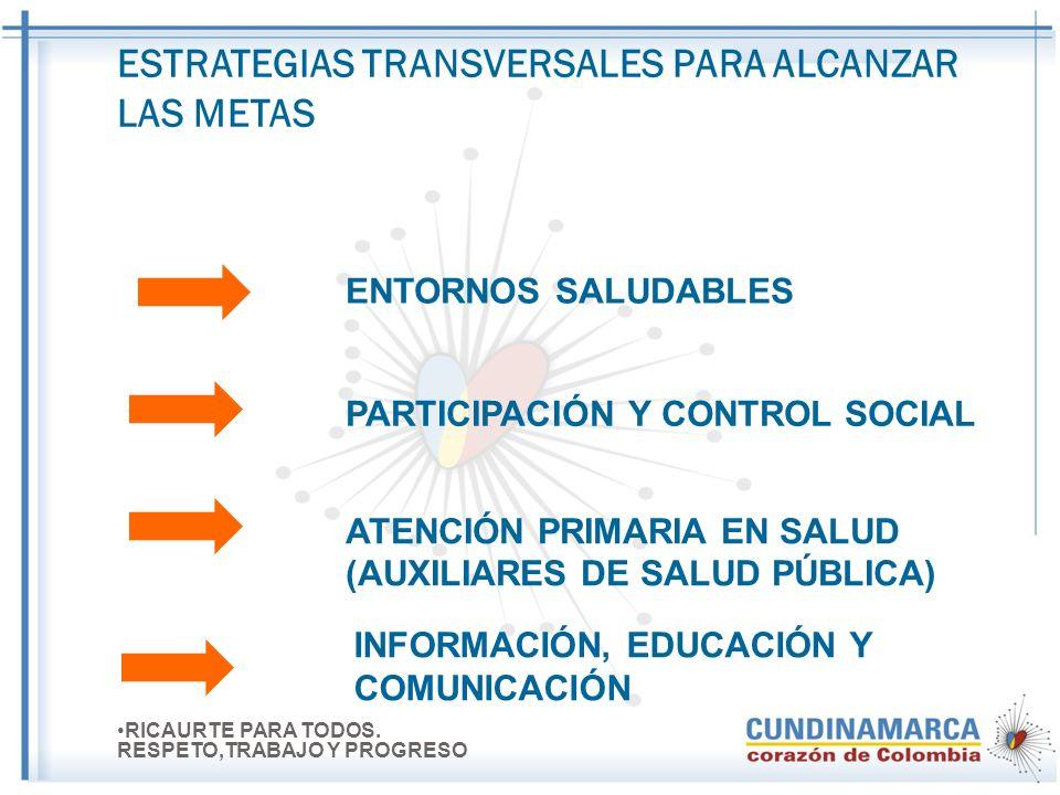 Asunción de Responsabilidades Según Categoría de Municipios y Distribución de Recursos Municipios 4° 5° y 6° 100% de los recursos invertidos en: SALUD