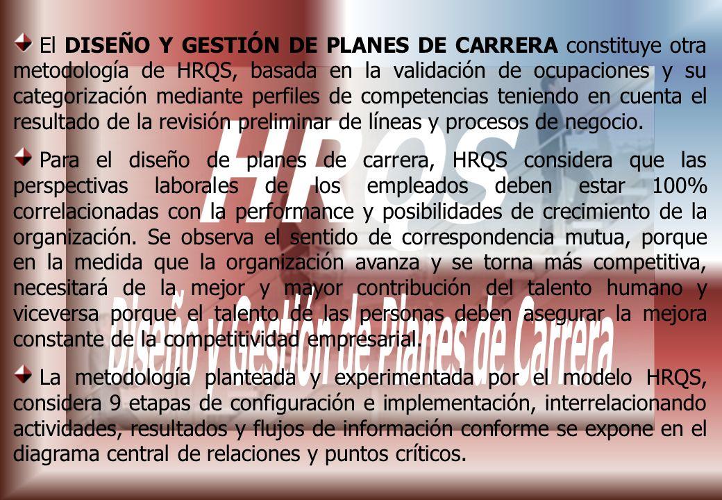 El DISEÑO Y GESTIÓN DE PLANES DE CARRERA constituye otra metodología de HRQS, basada en la validación de ocupaciones y su categorización mediante perfiles de competencias teniendo en cuenta el resultado de la revisión preliminar de líneas y procesos de negocio.