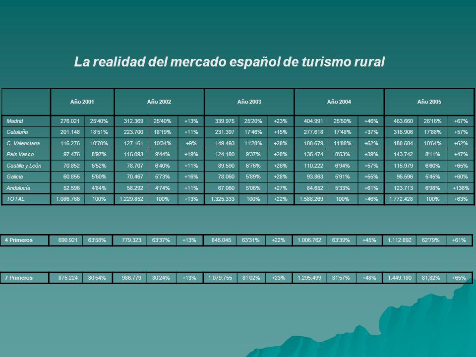 La realidad del mercado español de turismo rural Año 2001Año 2002Año 2003Año 2004Año 2005 Madrid276.0212540%312.3692540%+13%339.9752520%+23%404.9912550%+46%463.6602616%+67% Cataluña201.1481851%223.7001819%+11%231.3971746%+15%277.6181748%+37%316.9061788%+57% C.