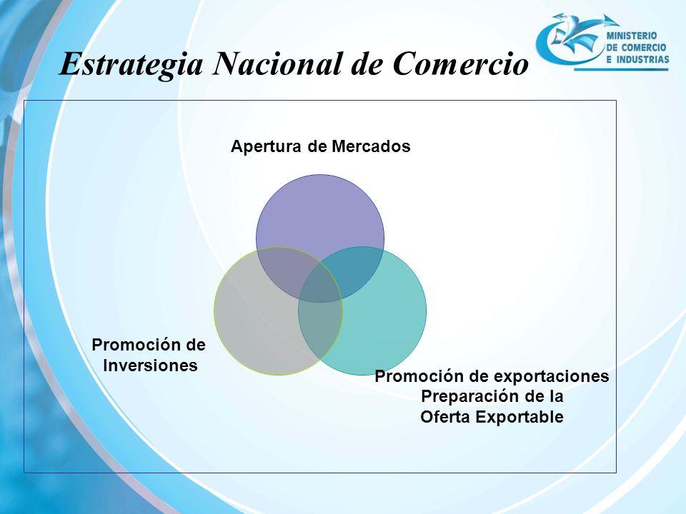 Estrategia Nacional de Comercio Apertura de Mercados Promoción de exportaciones Preparación de la Oferta Exportable Promoción de Inversiones