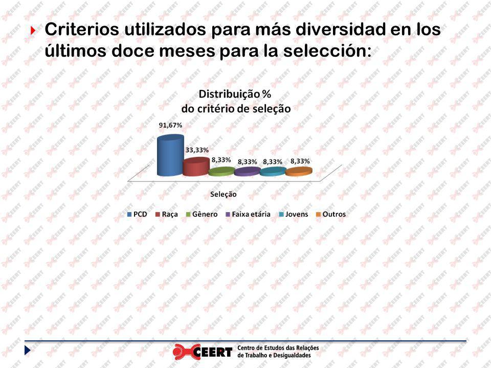 Criterios utilizados para más diversidad en los últimos doce meses para la selección: