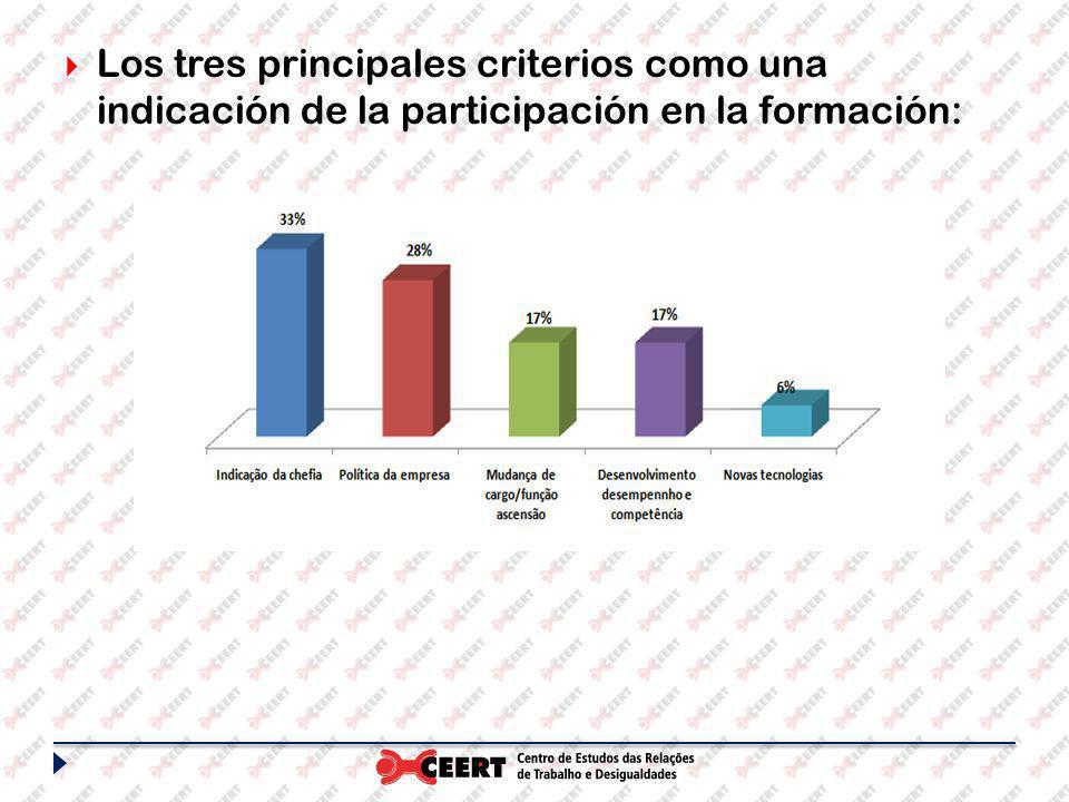 Los tres principales criterios como una indicación de la participación en la formación: