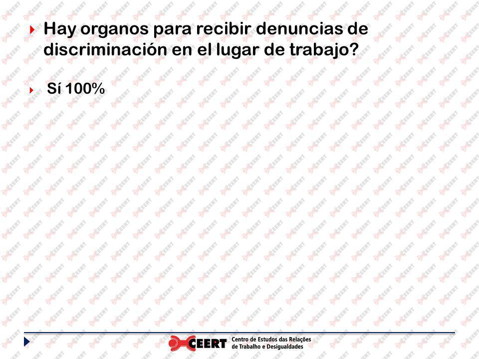Hay organos para recibir denuncias de discriminación en el lugar de trabajo Sí 100%