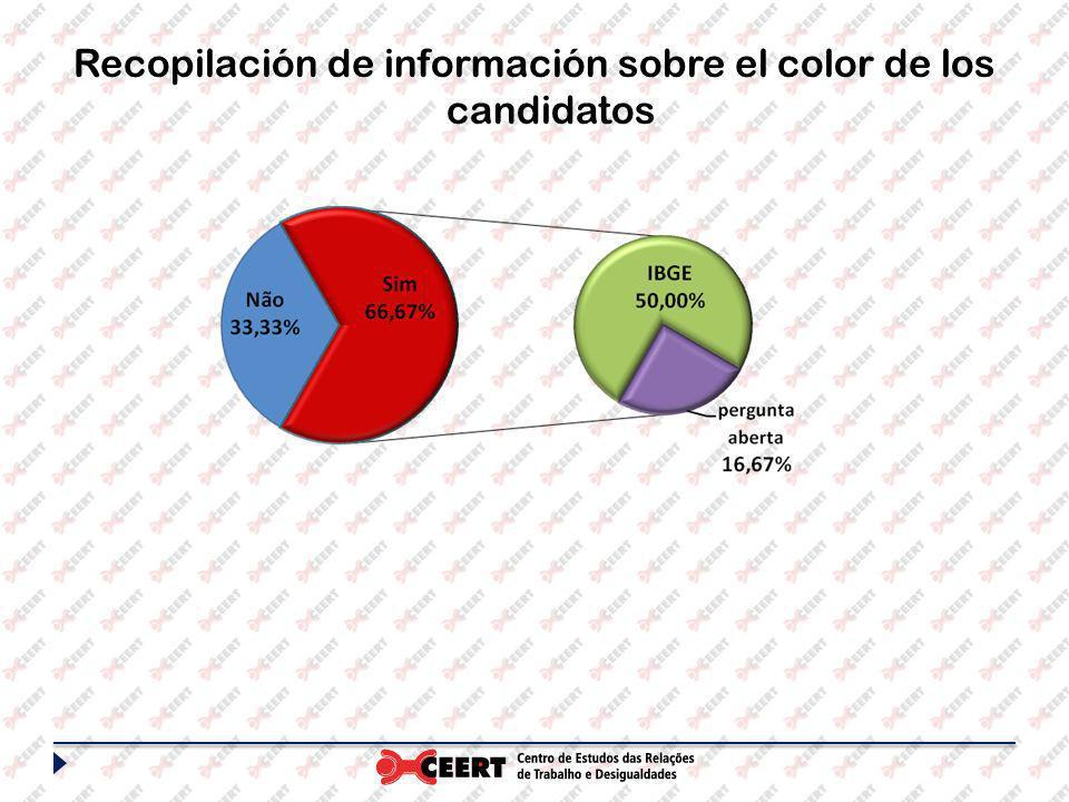 Recopilación de información sobre el color de los candidatos