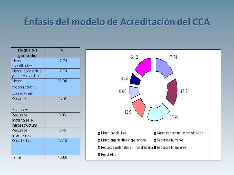 Énfasis del modelo de Acreditación del CCA