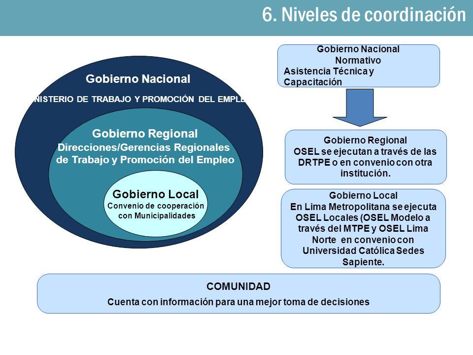 6. Niveles de coordinación COMUNIDAD Cuenta con información para una mejor toma de decisiones Gobierno Regional OSEL se ejecutan a través de las DRTPE