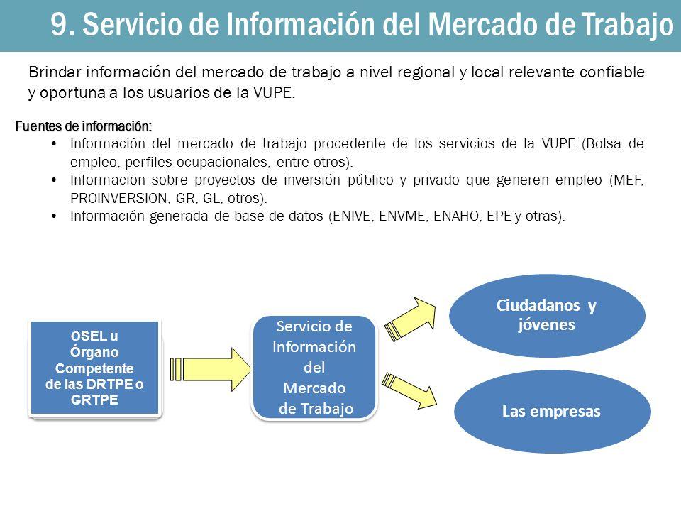 Ciudadanos y jóvenes Las empresas O SEL u Órgano Competente de las DRTPE o GRTPE O SEL u Órgano Competente de las DRTPE o GRTPE Servicio de Informació
