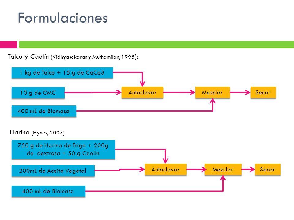 Formulaciones Talco y Caolín (Vidhyasekaran y Muthamilan, 1995 ): 1 kg de Talco + 15 g de CaCo3 10 g de CMC Autoclavar 400 mL de Biomasa Mezclar Secar