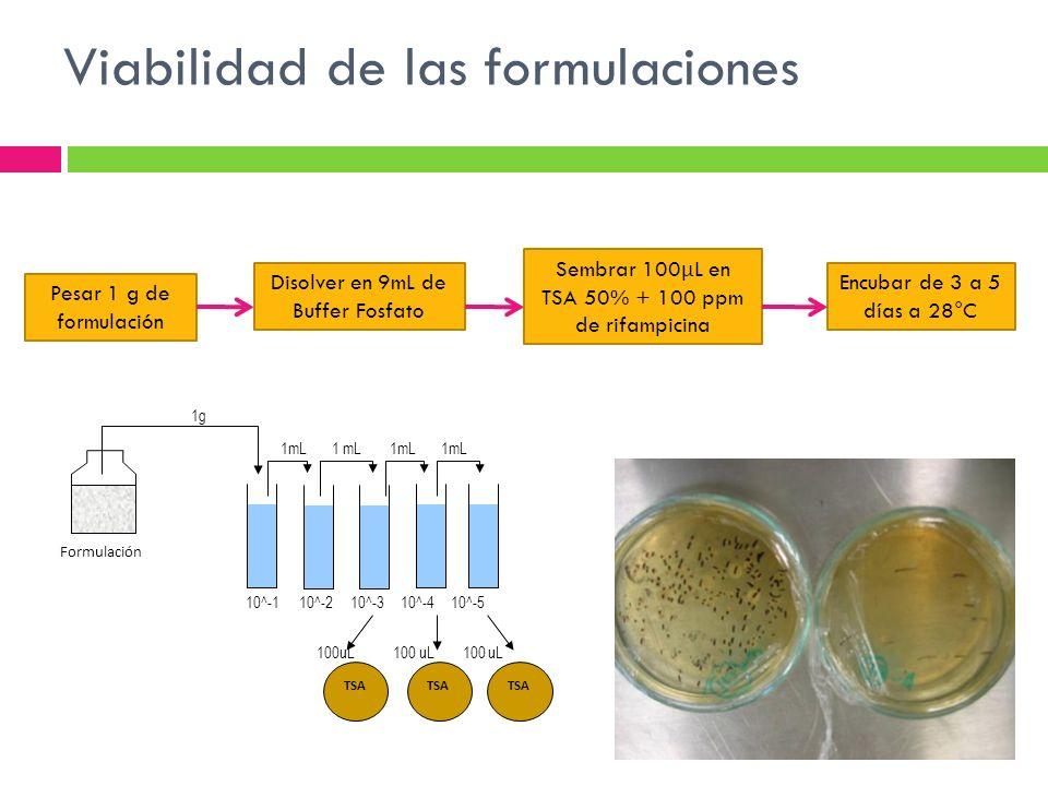 Viabilidad de las formulaciones 1g 1mL 1 mL 1mL 1mL 10^-1 10^-2 10^-3 10^-4 10^-5 TSA 100uL 100 uL 100 uL Formulación Pesar 1 g de formulación Disolve