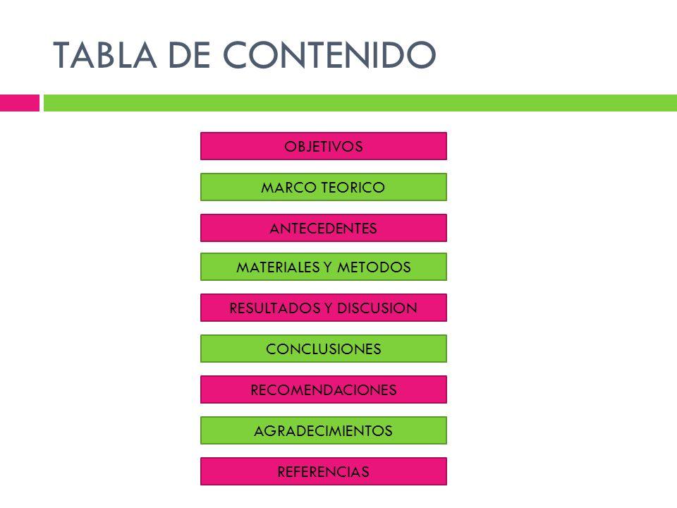 TABLA DE CONTENIDO OBJETIVOS MARCO TEORICO MATERIALES Y METODOS RESULTADOS Y DISCUSION CONCLUSIONES RECOMENDACIONES AGRADECIMIENTOS REFERENCIAS ANTECE