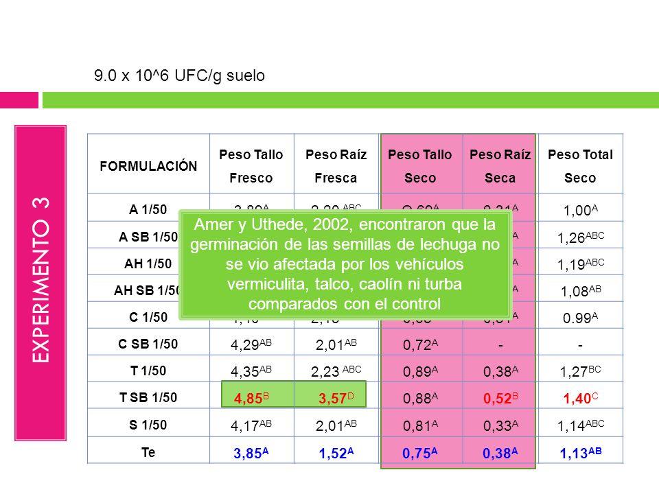 FORMULACIÓN Peso Tallo Fresco Peso Raíz Fresca Peso Tallo Seco Peso Raíz Seca Peso Total Seco A 1/50 3,89 A 2,20 ABC O,69 A 0,31 A 1,00 A A SB 1/50 5,