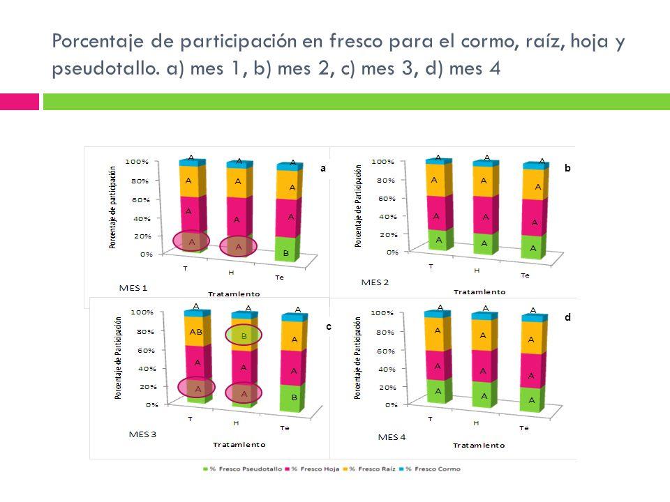 Porcentaje de participación en fresco para el cormo, raíz, hoja y pseudotallo. a) mes 1, b) mes 2, c) mes 3, d) mes 4 ab c d