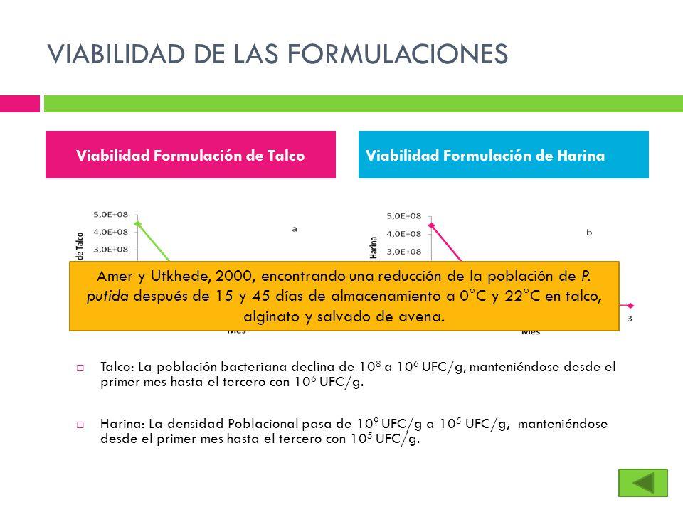 VIABILIDAD DE LAS FORMULACIONES Talco: La población bacteriana declina de 10 8 a 10 6 UFC/g, manteniéndose desde el primer mes hasta el tercero con 10