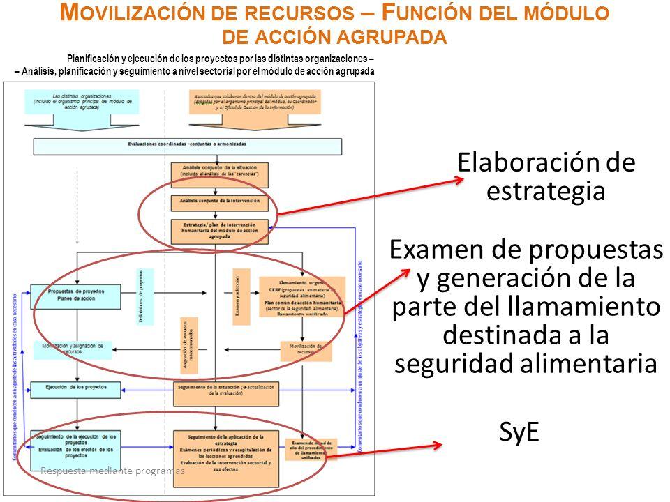 Respuesta mediante programas M OVILIZACIÓN DE RECURSOS – F UNCIÓN DEL MÓDULO DE ACCIÓN AGRUPADA Examen de propuestas y generación de la parte del llam