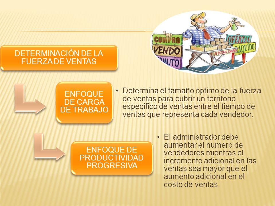 ESTRUCTURA DEL PERSONAL DE VENTAS 1.ORGANIZA- CIÓN GEOGRAFICA 2.ORGANIZA- CIÓN POR PRODUCTO 3.ORGANIZA- CIÓN FUNCIONAL 4.ORGANIZA- CIÓN POR MERCADO 5.