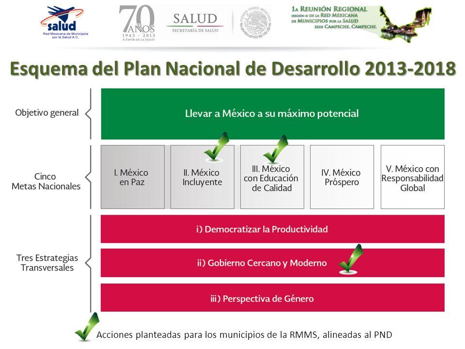 Acciones planteadas para los municipios de la RMMS, alineadas al PND Esquema del Plan Nacional de Desarrollo 2013-2018