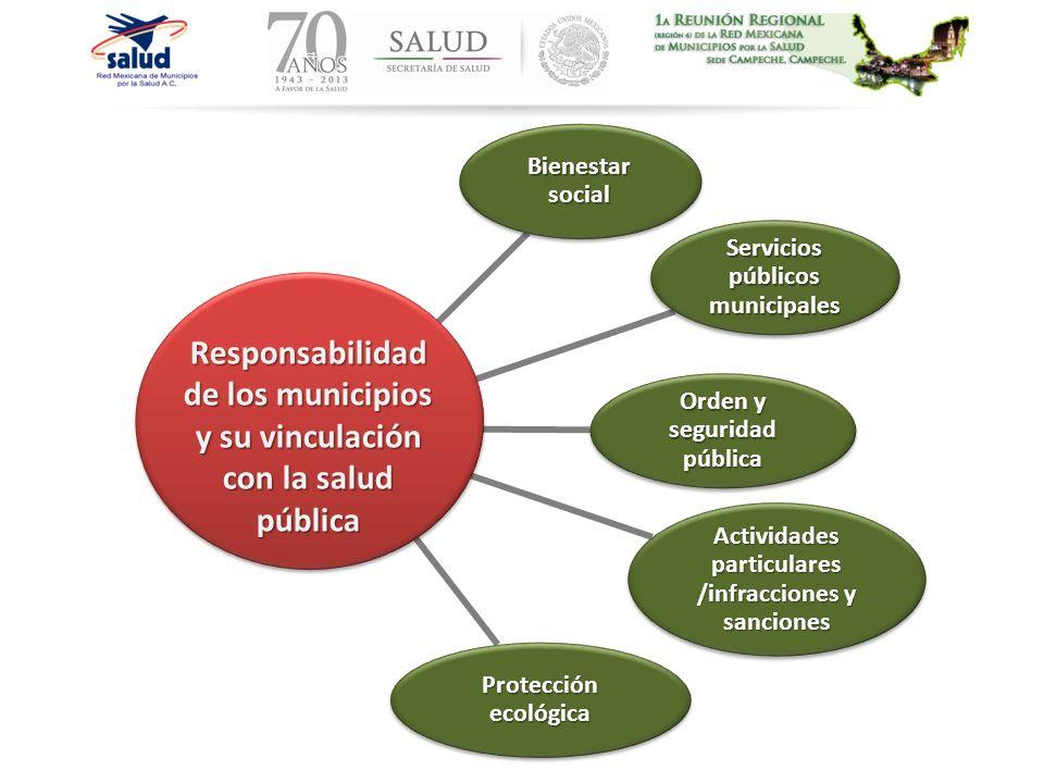 Responsabilidad de los municipios y su vinculación con la salud pública