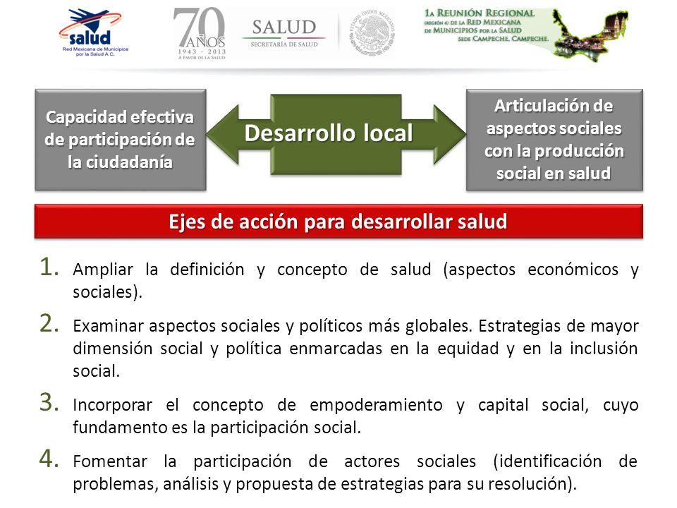 Articulación de aspectos sociales con la producción social en salud Capacidad efectiva de participación de la ciudadanía Desarrollo local Ejes de acci