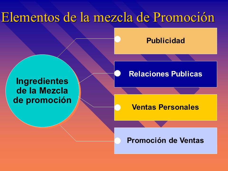 Elementos de la mezcla de Promoción Publicidad Ingredientes de la Mezcla de promoción Ingredientes de la Mezcla de promoción Relaciones Publicas Ventas Personales Promoción de Ventas