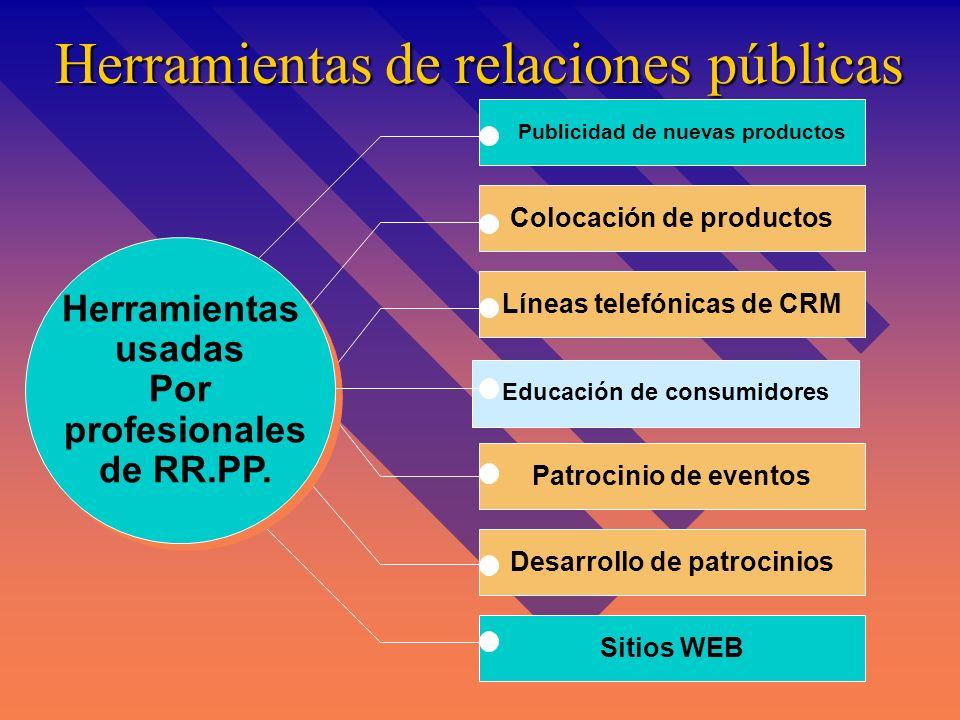 Proceso de decisión de campañas publicitarias Determinar objetivos de la campaña Realizar decisiones creativas Realizar decisiones de Medios Evaluar l