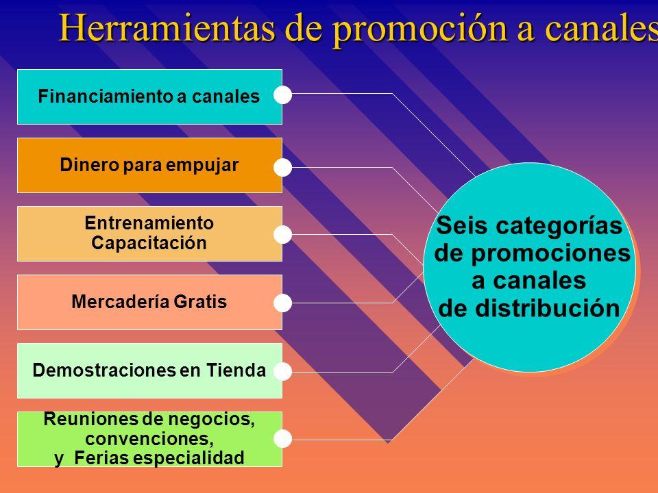 Herramientas para promociones de venta a consumidores Cupones Premios Programas de comprador frecuente Concursos y loterias Muestras Despliegues en Pu