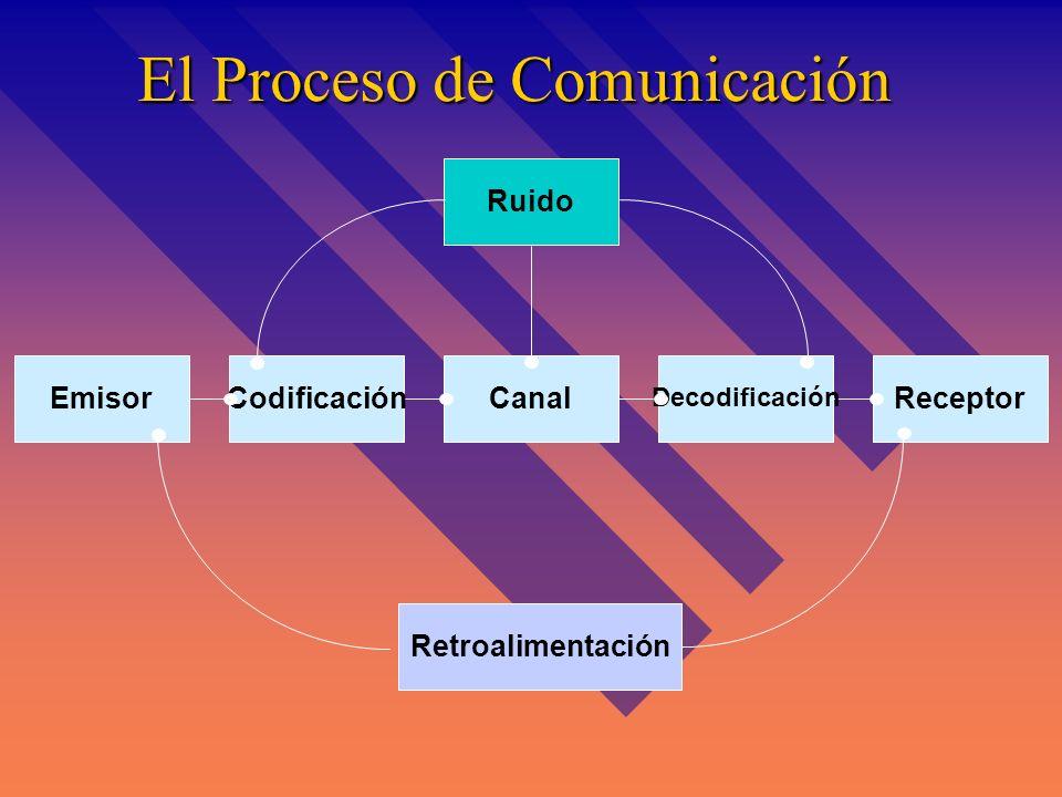 El Proceso de Comunicación Receptor Decodificación CanalCodificaciónEmisor Ruido Retroalimentación
