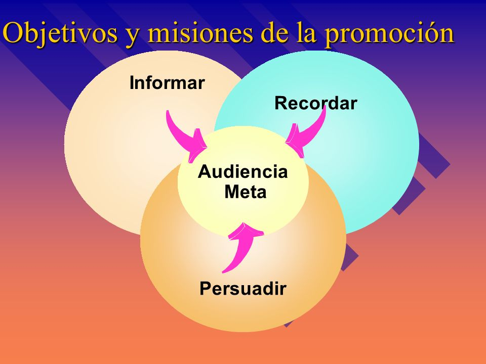 Objetivos y misiones de la promoción Informar Recordar Persuadir Audiencia Meta
