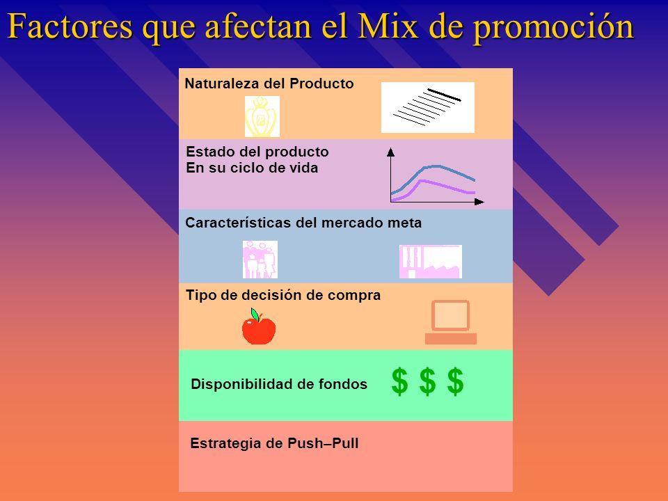 Factores que afectan el Mix de promoción Estrategia de Push–Pull Naturaleza del Producto Estado del producto En su ciclo de vida Características del mercado meta Tipo de decisión de compra Disponibilidad de fondos $ $ $