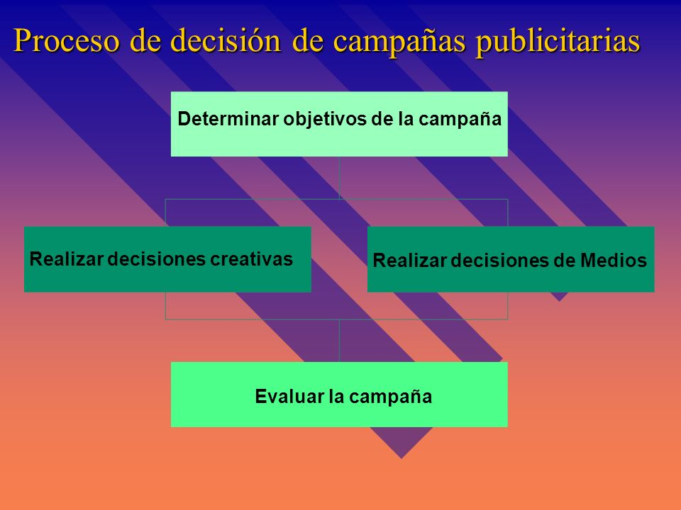Proceso de decisión de campañas publicitarias Determinar objetivos de la campaña Realizar decisiones creativas Realizar decisiones de Medios Evaluar la campaña