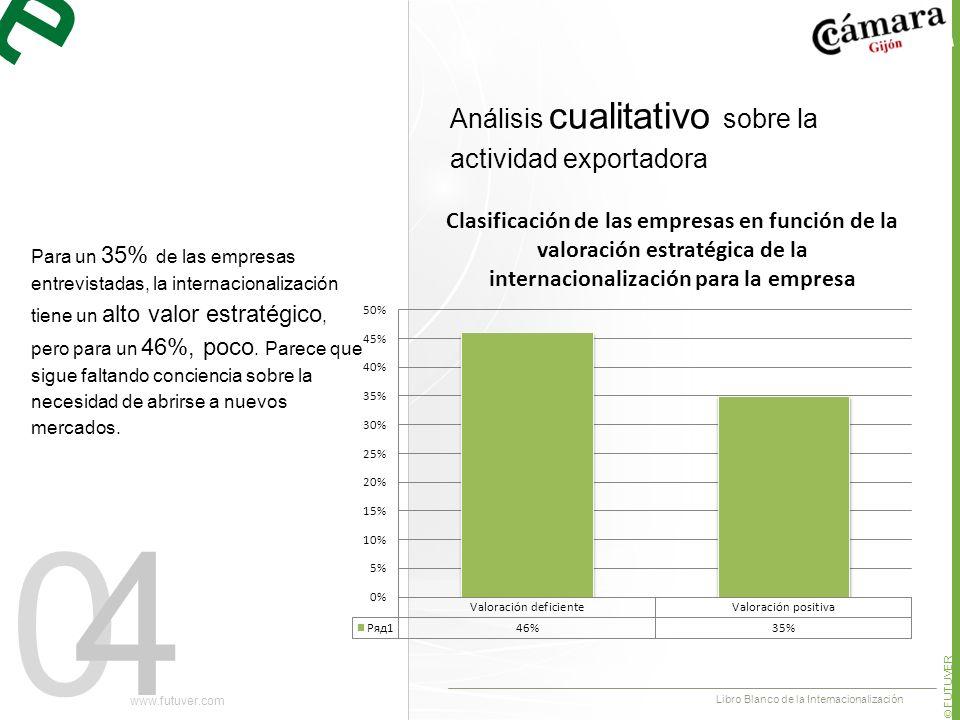04 Para un 35% de las empresas entrevistadas, la internacionalización tiene un alto valor estratégico, pero para un 46%, poco.