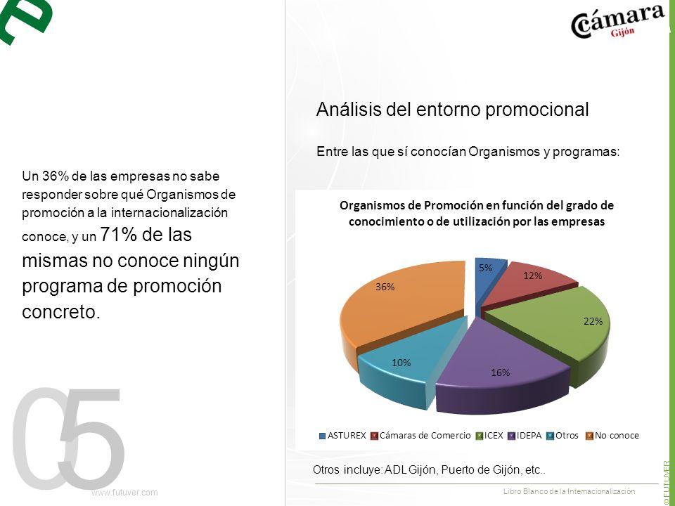 05 Un 36% de las empresas no sabe responder sobre qué Organismos de promoción a la internacionalización conoce, y un 71% de las mismas no conoce ningún programa de promoción concreto.