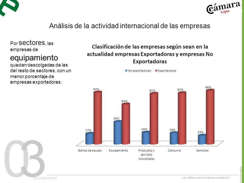 03 Por sectores, las empresas de equipamiento quedan descolgadas de las del resto de sectores, con un menor porcentaje de empresas exportadoras.