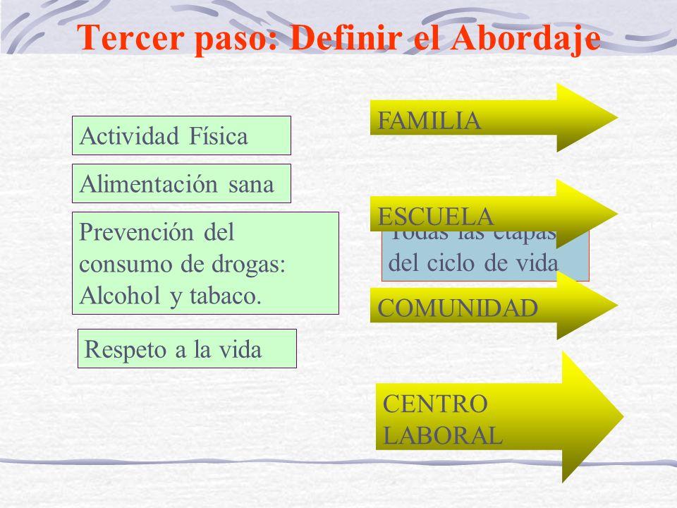 Tercer paso: Definir el Abordaje Actividad Física Alimentación sana Prevención del consumo de drogas: Alcohol y tabaco. Respeto a la vida Todas las et