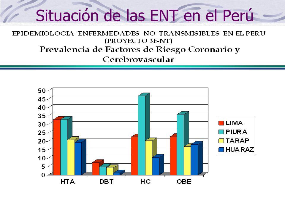 Situación de las ENT en el Perú