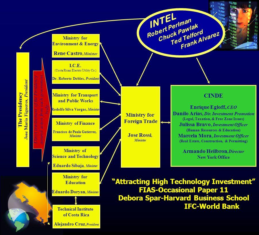 Políticas MICRO para aumentar la Competitividad Simplificación de Procesos CR Provee (desarrollo de proveedores) Programa de Desarrollo de Software CAATEC (Comisión Asesora en Alta Tecnología) Alianza estratégica sectores privado y académico + Gobierno