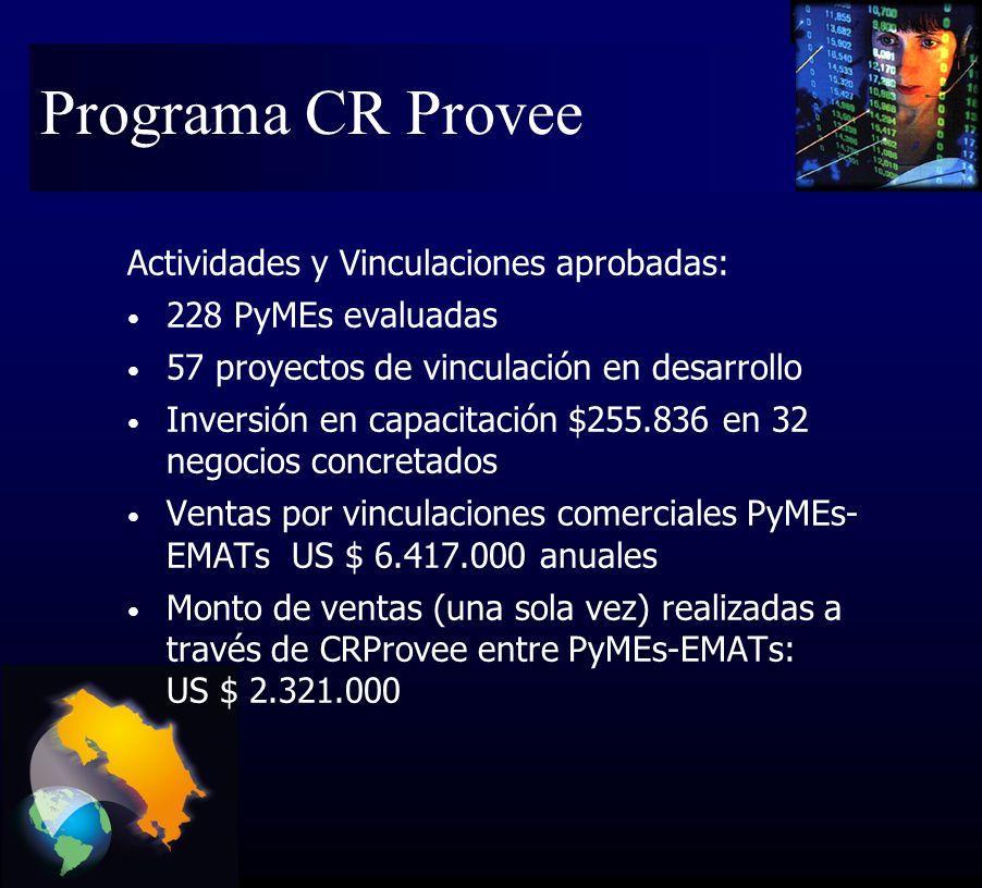 Actividades y Vinculaciones aprobadas: 228 PyMEs evaluadas 57 proyectos de vinculación en desarrollo Inversión en capacitación $255.836 en 32 negocios concretados Ventas por vinculaciones comerciales PyMEs- EMATs US $ 6.417.000 anuales Monto de ventas (una sola vez) realizadas a través de CRProvee entre PyMEs-EMATs: US $ 2.321.000