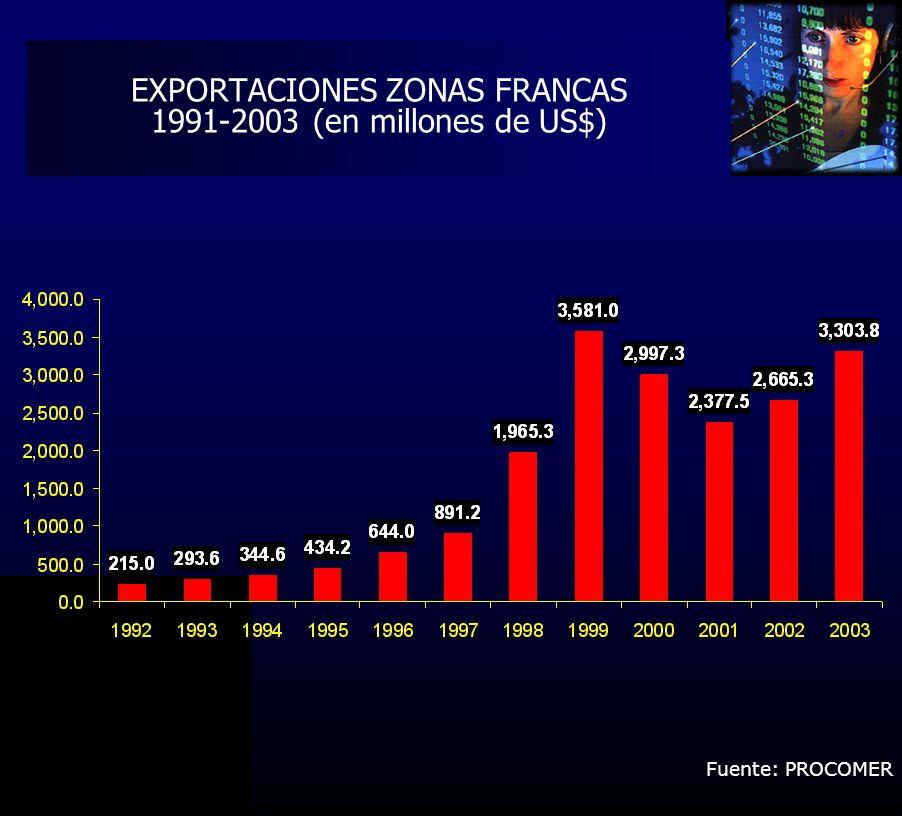 EXPORTACIONES ZONAS FRANCAS 1991-2003 (en millones de US$) Fuente: PROCOMER