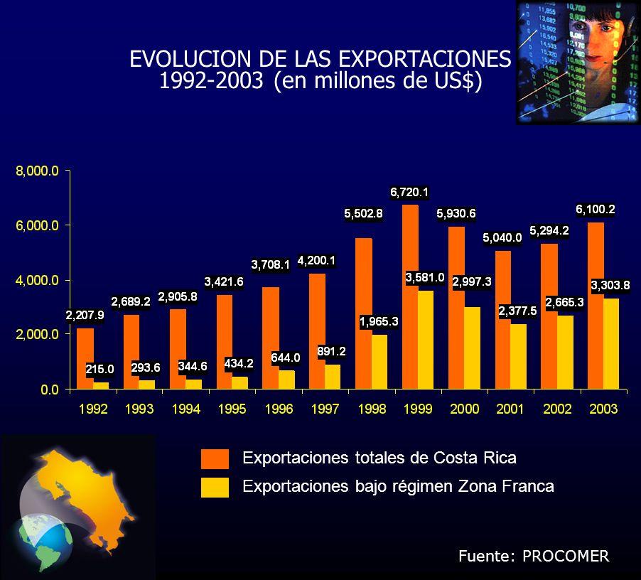 EVOLUCION DE LAS EXPORTACIONES 1992-2003 (en millones de US$) Exportaciones totales de Costa Rica Exportaciones bajo régimen Zona Franca Fuente: PROCOMER