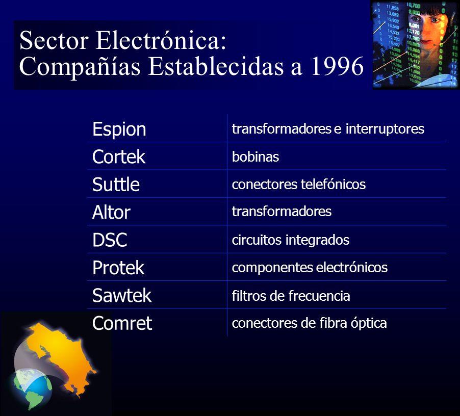 Espion transformadores e interruptores Cortek bobinas Suttle conectores telefónicos Altor transformadores DSC circuitos integrados Protek componentes electrónicos Sawtek filtros de frecuencia Comret conectores de fibra óptica Sector Electrónica: Compañías Establecidas a 1996