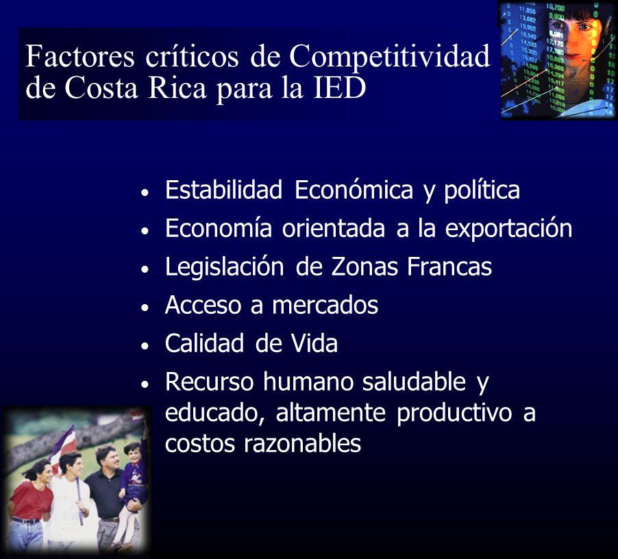 Estabilidad Económica y política Economía orientada a la exportación Legislación de Zonas Francas Acceso a mercados Calidad de Vida Recurso humano saludable y educado, altamente productivo a costos razonables Factores críticos de Competitividad de Costa Rica para la IED
