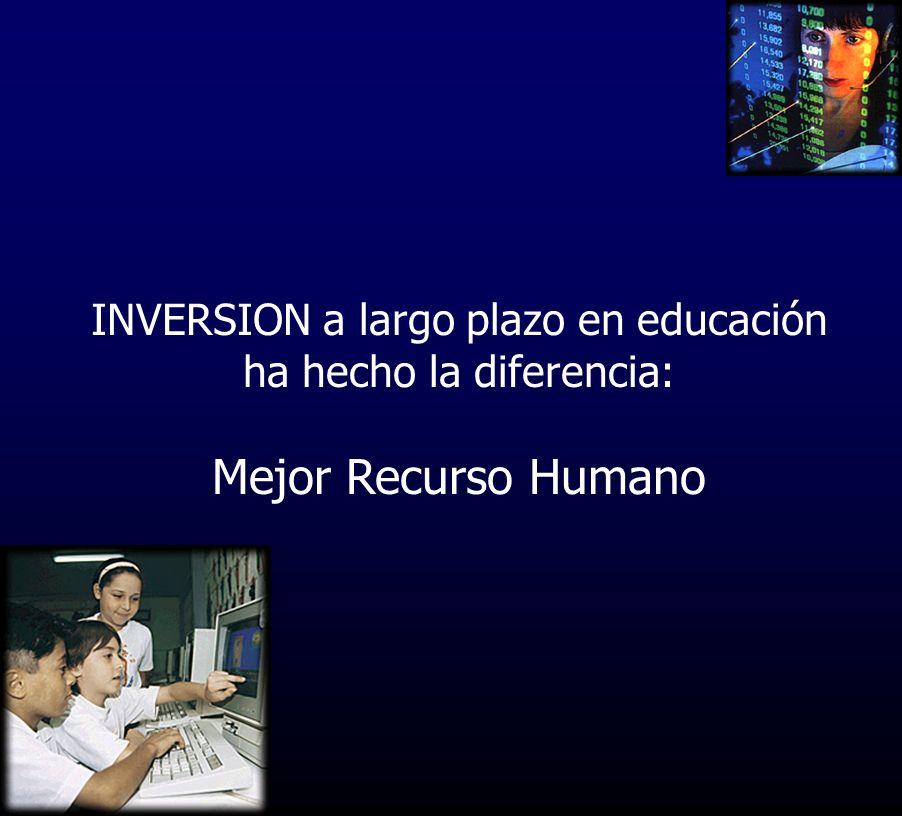 INVERSION a largo plazo en educación ha hecho la diferencia: Mejor Recurso Humano