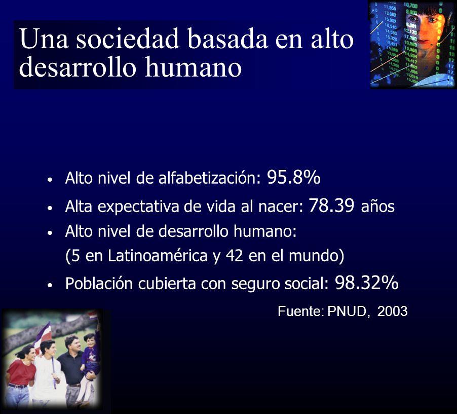Alto nivel de alfabetización: 95.8% Alta expectativa de vida al nacer: 78.39 años Alto nivel de desarrollo humano: (5 en Latinoamérica y 42 en el mundo) Población cubierta con seguro social: 98.32% Fuente: PNUD, 2003 Una sociedad basada en alto desarrollo humano