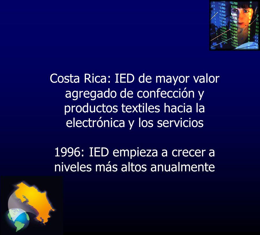 Costa Rica: IED de mayor valor agregado de confección y productos textiles hacia la electrónica y los servicios 1996: IED empieza a crecer a niveles más altos anualmente