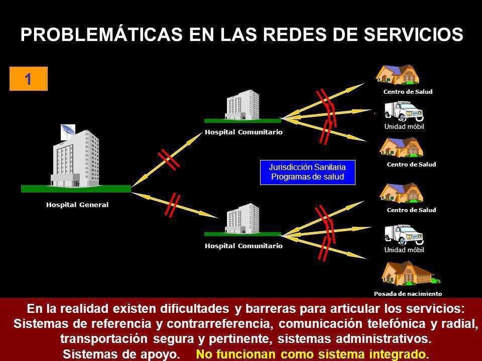 Hospital General Hospital Comunitario Centro de Salud PROBLEMÁTICAS EN LAS REDES DE SERVICIOS Hospital Comunitario Centro de Salud Jurisdicción Sanita