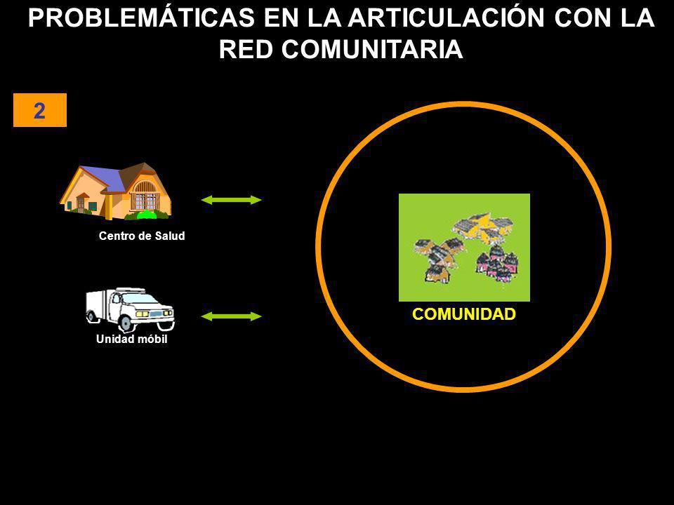 PROBLEMÁTICAS EN LA ARTICULACIÓN CON LA RED COMUNITARIA 2 COMUNIDAD Unidad móbil Centro de Salud