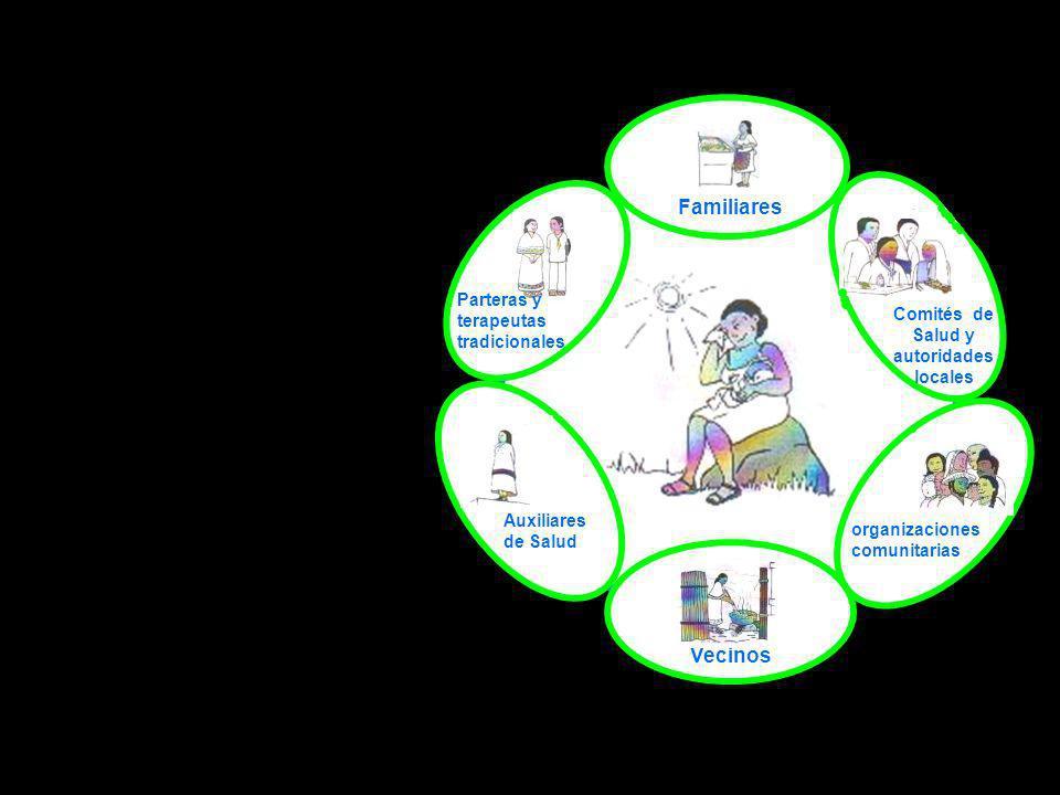 Comités de Salud y autoridades locales Parteras y terapeutas tradicionales Auxiliares de Salud Vecinos organizaciones comunitarias Familiares