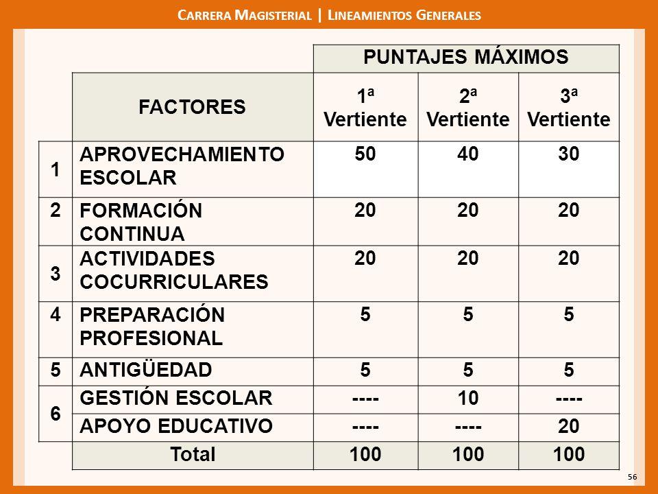 C ARRERA M AGISTERIAL | L INEAMIENTOS G ENERALES 56 PUNTAJES MÁXIMOS FACTORES 1ª Vertiente 2ª Vertiente 3ª Vertiente 1 APROVECHAMIENTO ESCOLAR 504030 2FORMACIÓN CONTINUA 20 3 ACTIVIDADES COCURRICULARES 20 4PREPARACIÓN PROFESIONAL 555 5ANTIGÜEDAD555 6 GESTIÓN ESCOLAR----10---- APOYO EDUCATIVO---- 20 Total100