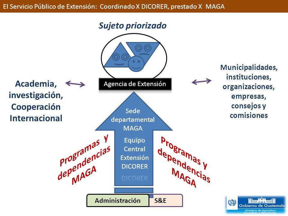 El Servicio Público de Extensión: Coordinado X DICORER, prestado X MAGA Sujeto priorizado Academia, investigación, Cooperación Internacional Municipalidades, instituciones, organizaciones, empresas, consejos y comisiones S&EAdministración