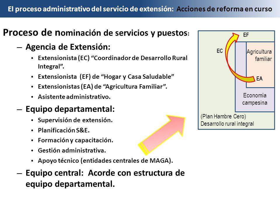 El proceso administrativo del servicio de extensión: Acciones de reforma en curso Proceso de n ominación de servicios y puestos : – Agencia de Extensión: Extensionista (EC) Coordinador de Desarrollo Rural Integral.